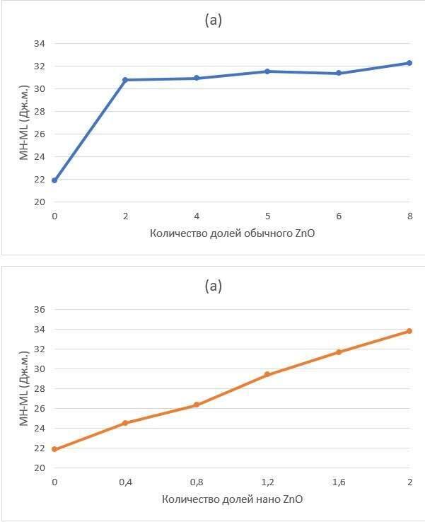 Исследование влияния нанооксида цинка на характеристики отверждения и механические свойства резиновых композитов